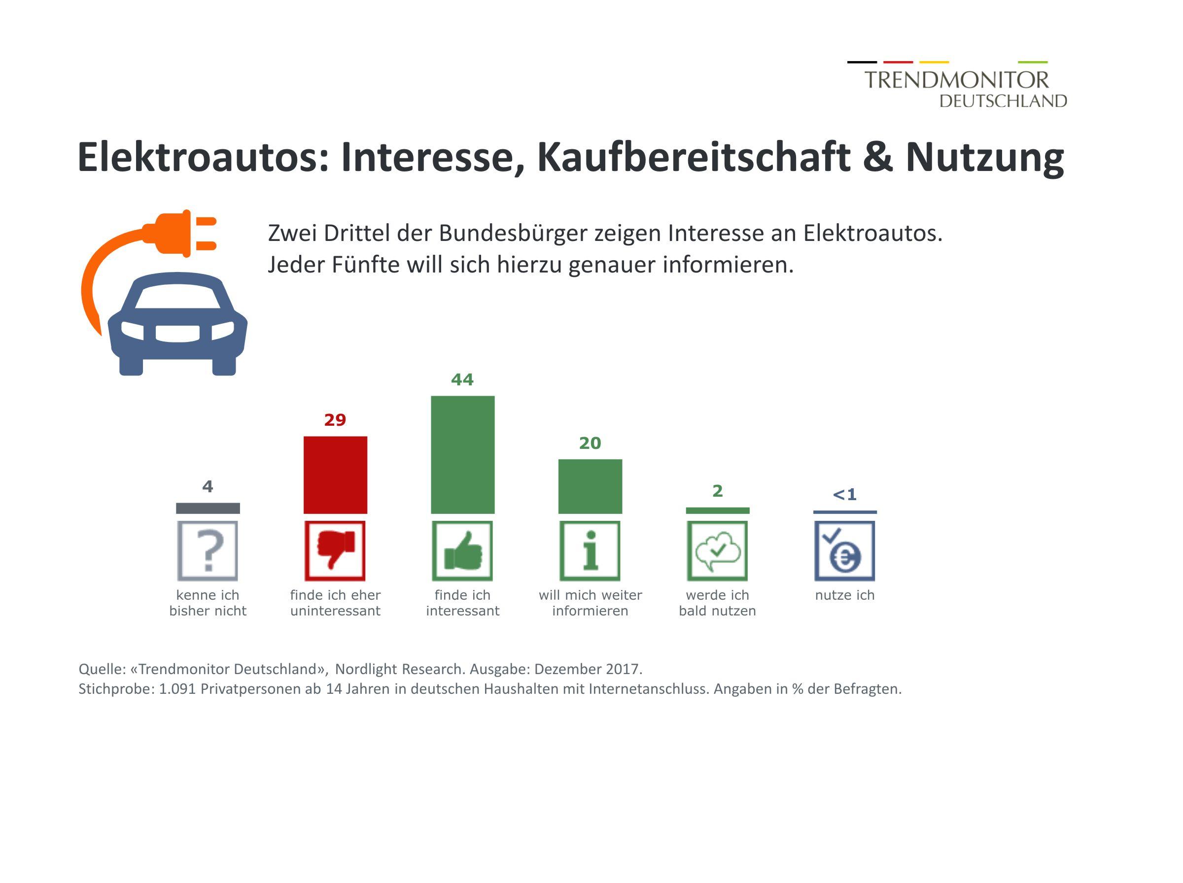 Elektromobilität: Zwei Drittel der Verbraucher an Elektroautos ...